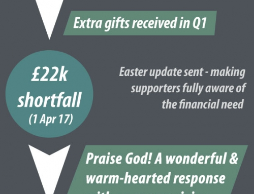Praise God! £40k Post-Brexit shortfall cleared